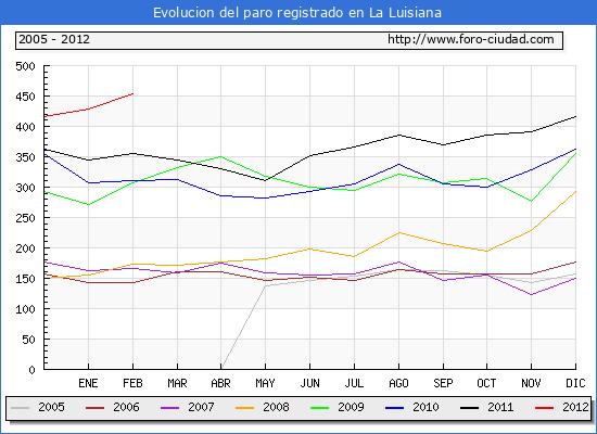 Evolucion  de los datos de parados para el Municipio de LA LUISIANA hasta FEBRERO del 2012.