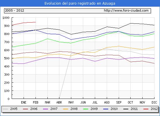 Evolucion  de los datos de parados para el Municipio de AZUAGA hasta FEBRERO del 2012.