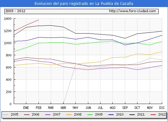 Evolucion  de los datos de parados para el Municipio de LA PUEBLA DE CAZALLA hasta FEBRERO del 2012.