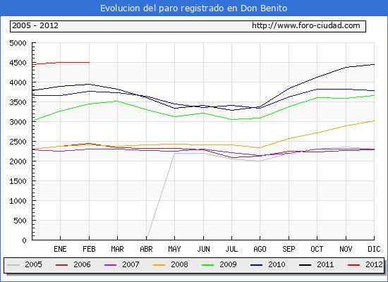 Evolucion  de los datos de parados para el Municipio de DON BENITO hasta FEBRERO del 2012.