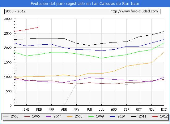 Evolucion  de los datos de parados para el Municipio de LAS CABEZAS DE SAN JUAN hasta FEBRERO del 2012.
