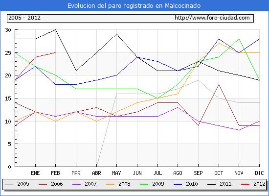 Evolucion  de los datos de parados para el Municipio de MALCOCINADO hasta FEBRERO del 2012.