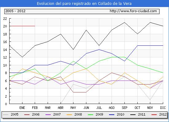Evolucion  de los datos de parados para el Municipio de COLLADO hasta FEBRERO del 2012.