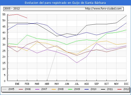 Evolucion  de los datos de parados para el Municipio de GUIJO DE SANTA BARBARA hasta FEBRERO del 2012.
