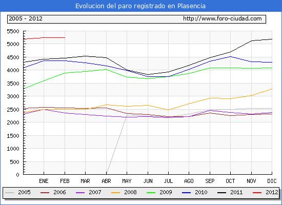 Evolucion  de los datos de parados para el Municipio de PLASENCIA hasta FEBRERO del 2012.
