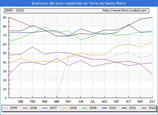 Evolucion  de los datos de parados para el Municipio de Torre de Santa Mar�a hasta Febrero del 2012.