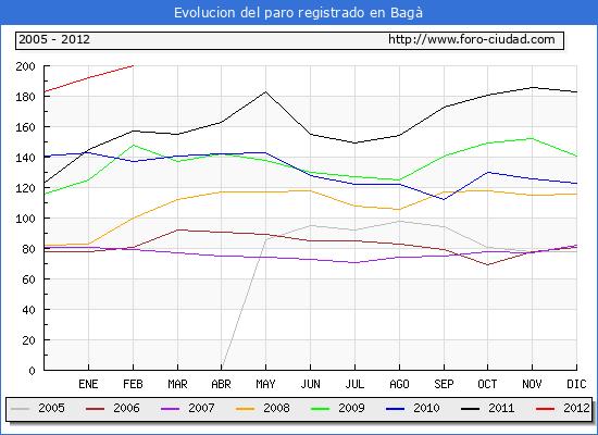 Evolucion  de los datos de parados para el Municipio de BAGA hasta FEBRERO del 2012.
