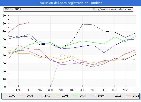 Evolucion  de los datos de parados para el Municipio de LUMBIER hasta FEBRERO del 2012.