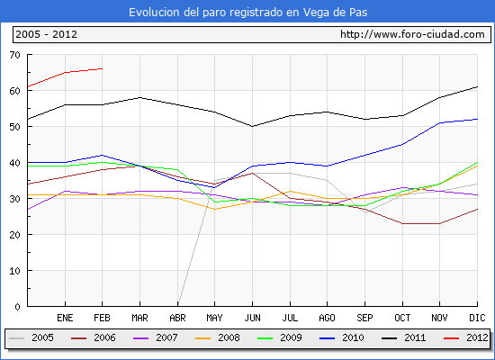 Evolucion  de los datos de parados para el Municipio de VEGA DE PAS hasta FEBRERO del 2012.