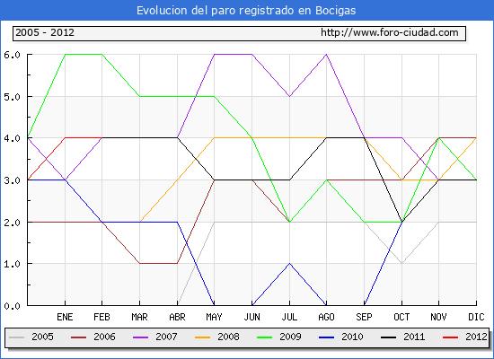 Evolucion  de los datos de parados para el Municipio de BOCIGAS hasta FEBRERO del 2012.