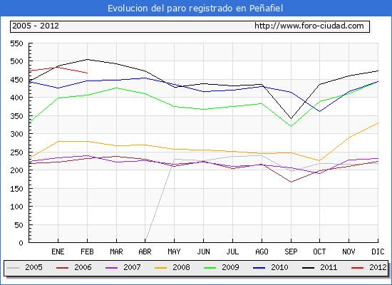 Evolucion  de los datos de parados para el Municipio de PE�AFIEL hasta FEBRERO del 2012.