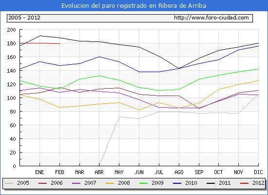 Evolucion  de los datos de parados para el Municipio de RIBERA DE ARRIBA hasta FEBRERO del 2012.