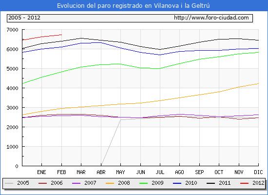 Evolucion  de los datos de parados para el Municipio de VILANOVA I LA GELTRU hasta FEBRERO del 2012.