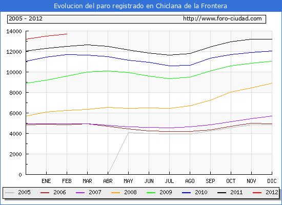 Evolucion  de los datos de parados para el Municipio de CHICLANA DE LA FRONTERA hasta FEBRERO del 2012.