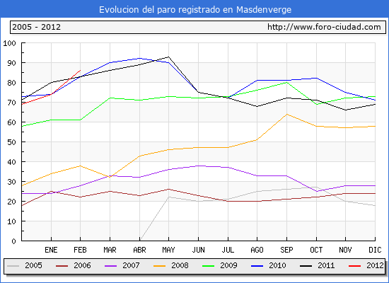 Evolucion  de los datos de parados para el Municipio de MASDENVERGE hasta FEBRERO del 2012.