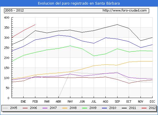 Evolucion  de los datos de parados para el Municipio de SANTA BARBARA hasta FEBRERO del 2012.
