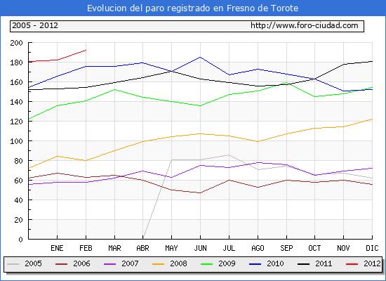 Evolucion  de los datos de parados para el Municipio de FRESNO DE TOROTE hasta FEBRERO del 2012.