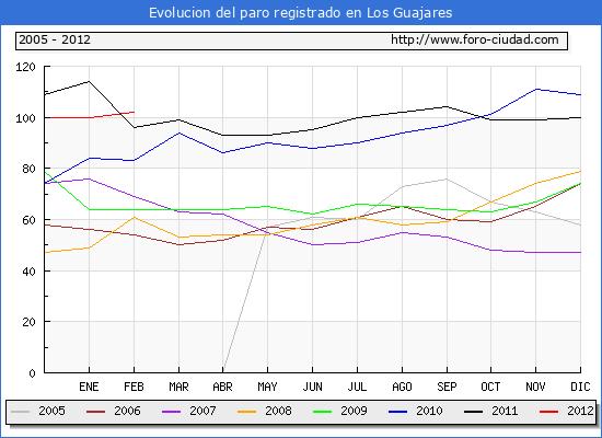 Evolucion  de los datos de parados para el Municipio de LOS GUAJARES hasta FEBRERO del 2012.