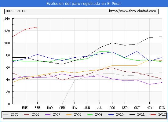 Evolucion  de los datos de parados para el Municipio de EL PINAR hasta FEBRERO del 2012.