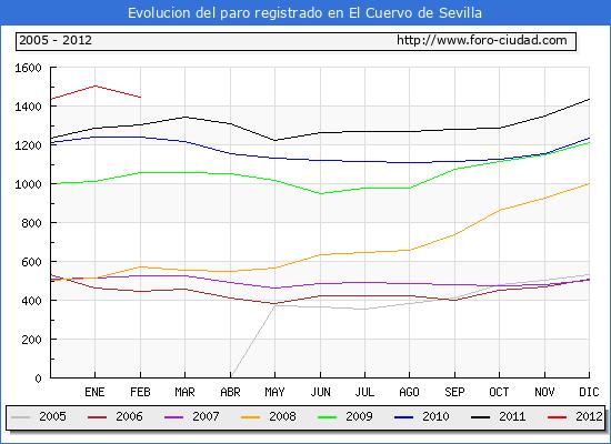 Evolucion  de los datos de parados para el Municipio de EL CUERVO DE SEVILLA hasta FEBRERO del 2012.