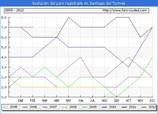 Evolucion  de los datos de parados para el Municipio de SANTIAGO DEL TORMES hasta FEBRERO del 2012.