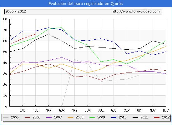 Evolucion  de los datos de parados para el Municipio de QUIROS hasta FEBRERO del 2012.