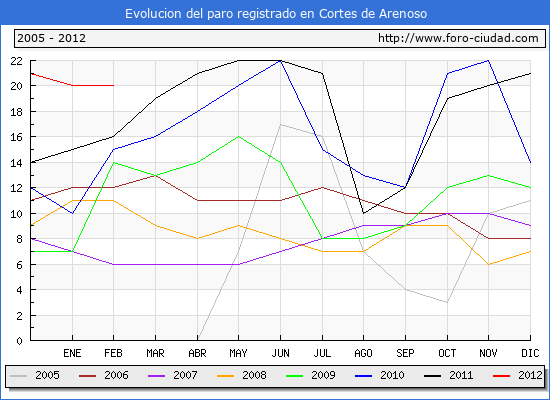 Evolucion  de los datos de parados para el Municipio de CORTES DE ARENOSO hasta FEBRERO del 2012.