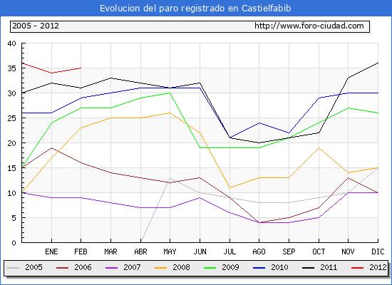 Evolucion  de los datos de parados para el Municipio de CASTIELFABIB hasta FEBRERO del 2012.