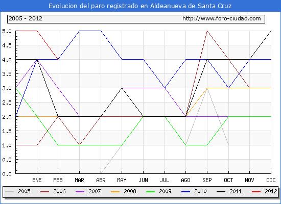Evolucion  de los datos de parados para el Municipio de ALDEANUEVA DE SANTA CRUZ hasta FEBRERO del 2012.