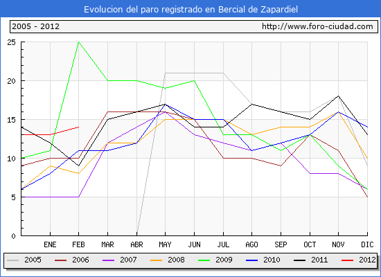 Evolucion  de los datos de parados para el Municipio de BERCIAL DE ZAPARDIEL hasta FEBRERO del 2012.
