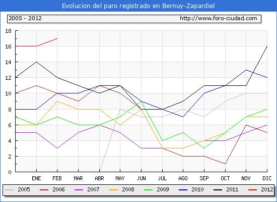 Evolucion  de los datos de parados para el Municipio de BERNUY-ZAPARDIEL hasta FEBRERO del 2012.