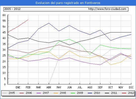 Evolucion  de los datos de parados para el Municipio de FONTIVEROS hasta FEBRERO del 2012.
