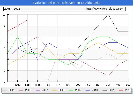 Evolucion  de los datos de parados para el Municipio de LA ALDEHUELA hasta FEBRERO del 2012.