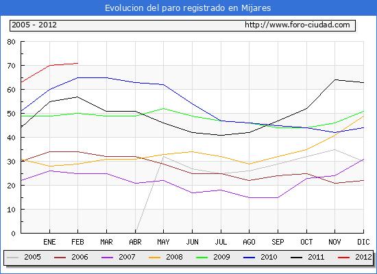 Evolucion  de los datos de parados para el Municipio de MIJARES hasta FEBRERO del 2012.