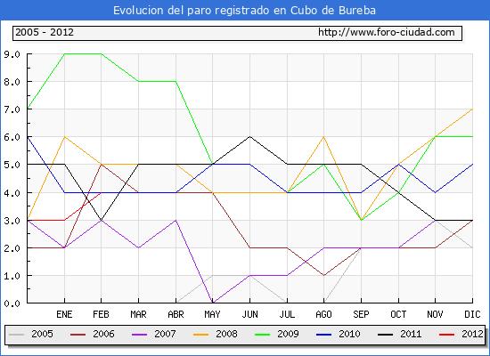 Evolucion  de los datos de parados para el Municipio de CUBO DE BUREBA hasta FEBRERO del 2012.