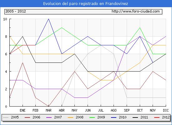 Evolucion  de los datos de parados para el Municipio de FRANDOVINEZ hasta FEBRERO del 2012.