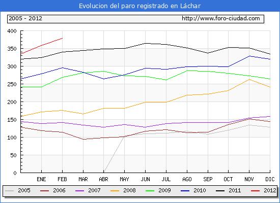 Evolucion  de los datos de parados para el Municipio de LACHAR hasta FEBRERO del 2012.
