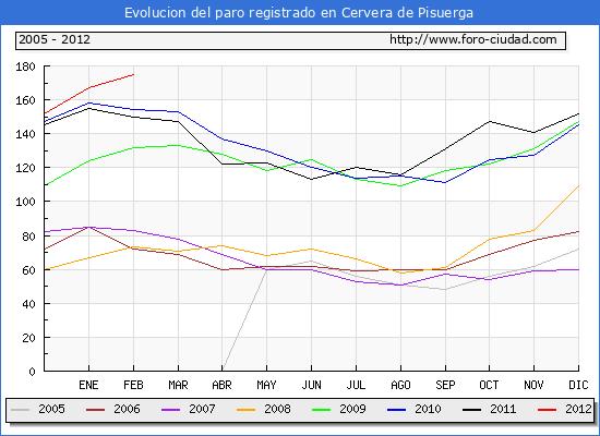 Evolucion  de los datos de parados para el Municipio de CERVERA DE PISUERGA hasta FEBRERO del 2012.