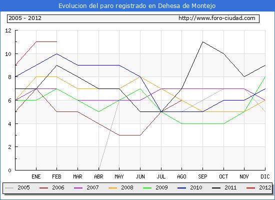 Evolucion  de los datos de parados para el Municipio de DEHESA DE MONTEJO hasta FEBRERO del 2012.