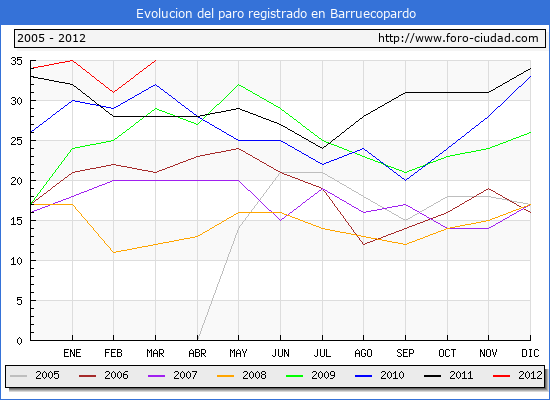 Evolucion  de los datos de parados para el Municipio de BARRUECOPARDO hasta MARZO del 2012.