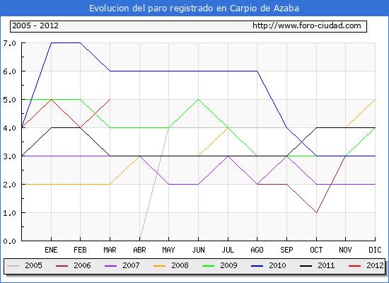 Evolucion de los datos de parados para el Municipio de Carpio de Azaba hasta Marzo del 2012.