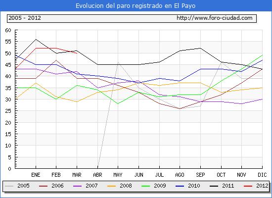 Evolucion  de los datos de parados para el Municipio de EL PAYO hasta MARZO del 2012.