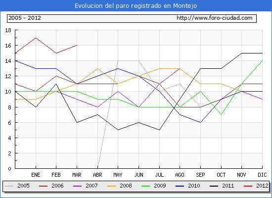 Evolucion  de los datos de parados para el Municipio de MONTEJO hasta MARZO del 2012.