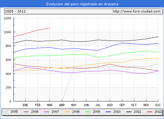 Evolucion  de los datos de parados para el Municipio de ARACENA hasta MARZO del 2012.