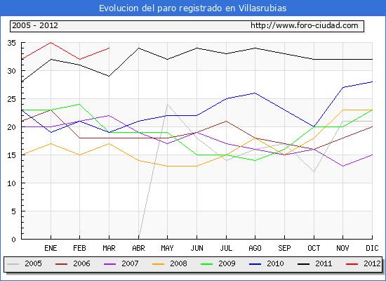 Evolucion  de los datos de parados para el Municipio de VILLASRUBIAS hasta MARZO del 2012.