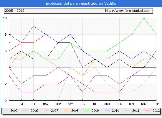 Evolucion  de los datos de parados para el Municipio de VADILLO hasta MARZO del 2012.