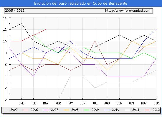 Evolucion de los datos de parados para el Municipio de Cubo de Benavente hasta Marzo del 2012.