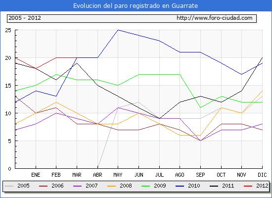 Evolucion  de los datos de parados para el Municipio de GUARRATE hasta MARZO del 2012.