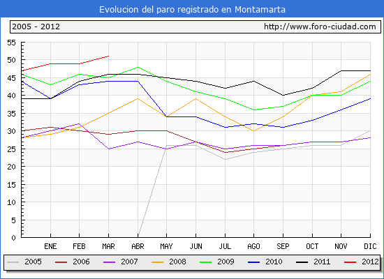 Evolucion de los datos de parados para el Municipio de Montamarta hasta Marzo del 2012.