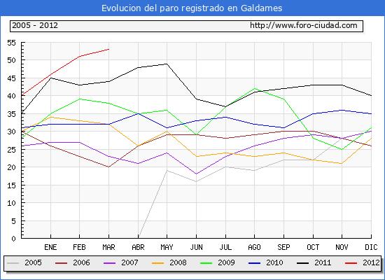 Evolucion  de los datos de parados para el Municipio de GALDAMES hasta MARZO del 2012.